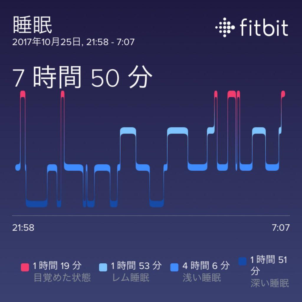 fitbit睡眠計